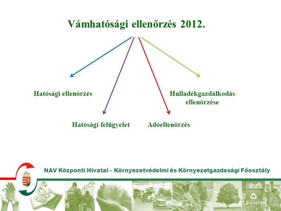 NAV Központi Hivatal – Környezetvédelmi és Környezetgazdasági Főosztály Vámhatósági ellenőrzés 2012. Hatósági ellenőrzés Adóellenőrzés Hulladékgazdálk