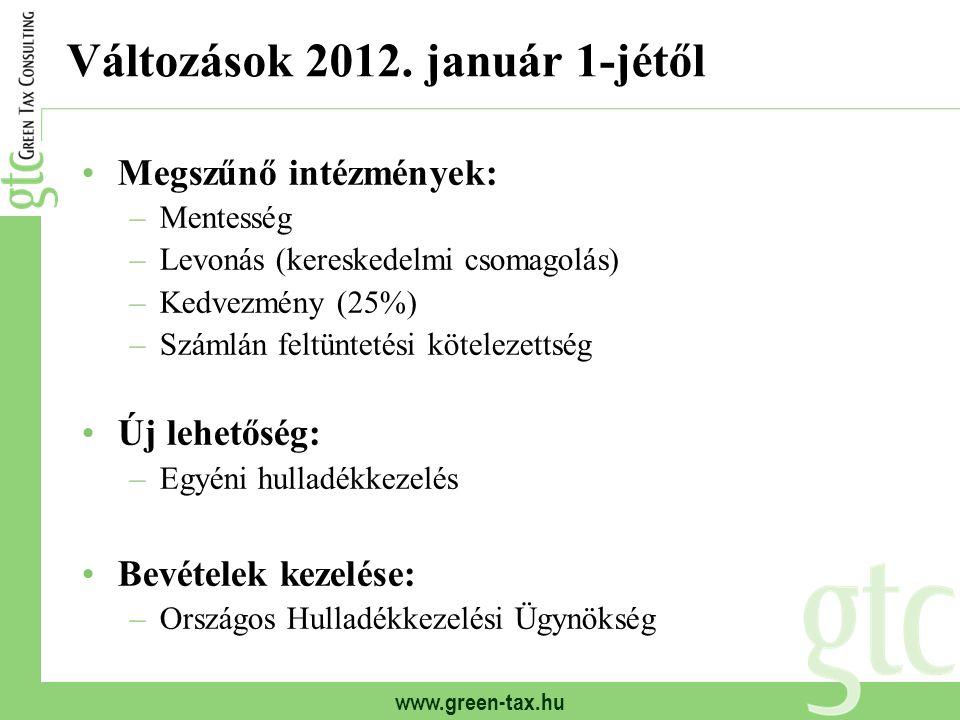 www.green-tax.hu Változások 2012. január 1-jétől Megszűnő intézmények: –Mentesség –Levonás (kereskedelmi csomagolás) –Kedvezmény (25%) –Számlán feltün