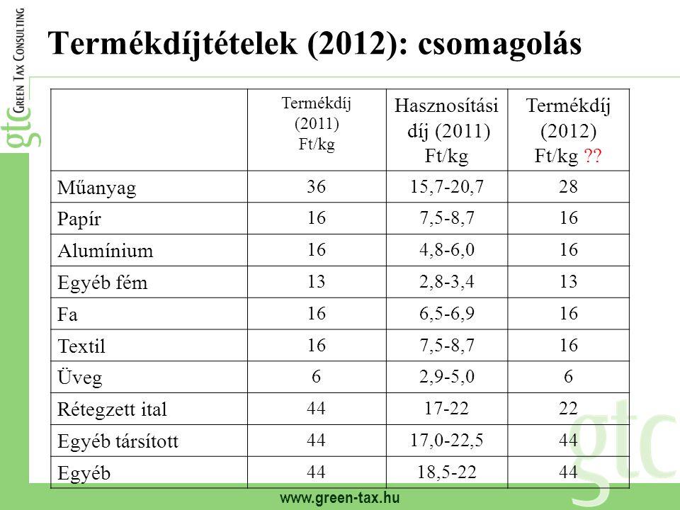 www.green-tax.hu Termékdíjtételek (2012): csomagolás Termékdíj (2011) Ft/kg Hasznosítási díj (2011) Ft/kg Termékdíj (2012) Ft/kg ?? Műanyag 3615,7-20,