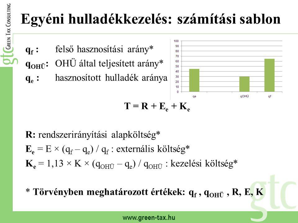 www.green-tax.hu Egyéni hulladékkezelés: számítási sablon q f :felső hasznosítási arány* q OHÜ :OHÜ által teljesített arány* q e :hasznosított hulladé