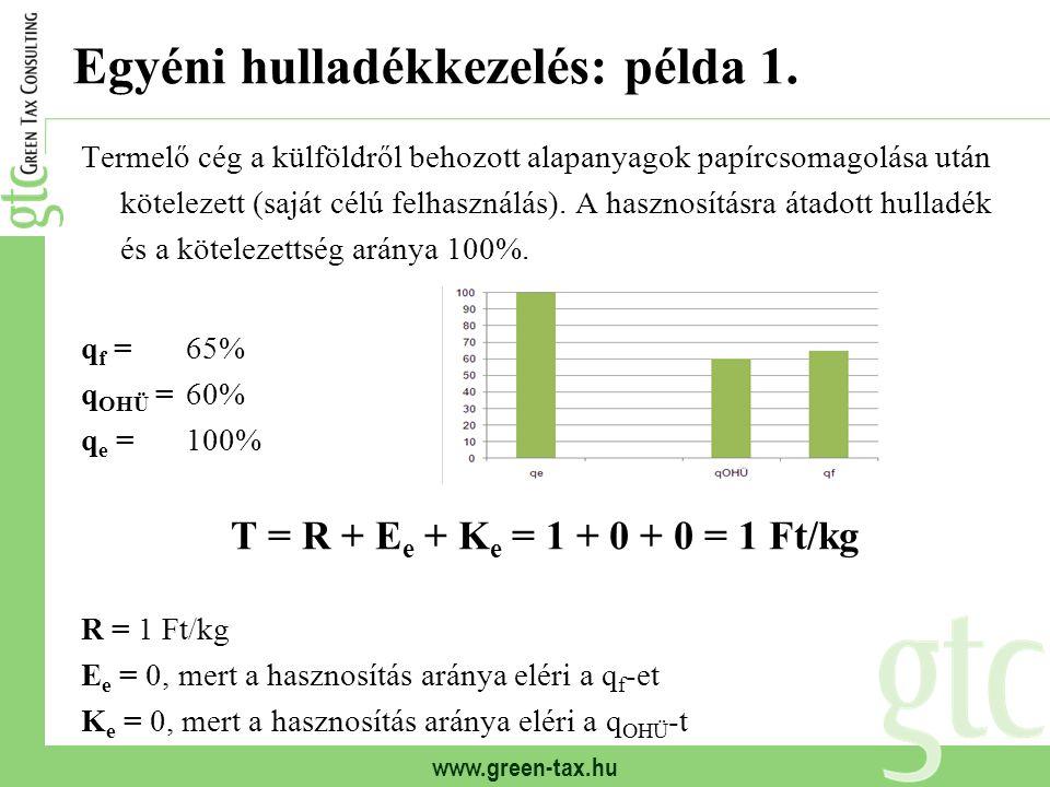 www.green-tax.hu Egyéni hulladékkezelés: példa 1. Termelő cég a külföldről behozott alapanyagok papírcsomagolása után kötelezett (saját célú felhaszná