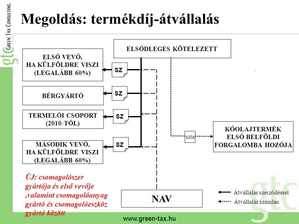 www.green-tax.hu Megoldás: termékdíj-átvállalás ELSŐDLEGES KÖTELEZETT ELSŐ VEVŐ, HA KÜLFÖLDRE VISZI (LEGALÁBB 60%) BÉRGYÁRTÓ MÁSODIK VEVŐ, HA KÜLFÖLDR