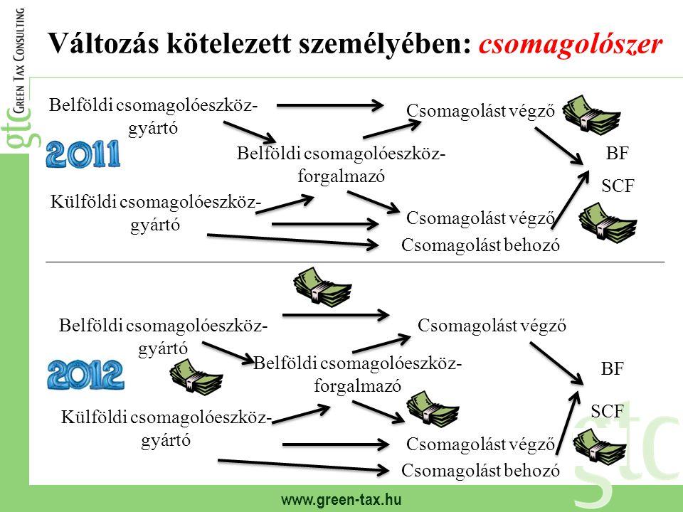 www.green-tax.hu Egyéni hulladékkezelés: számítási sablon q f :felső hasznosítási arány* q OHÜ :OHÜ által teljesített arány* q e :hasznosított hulladék aránya T = R + E e + K e R: rendszerirányítási alapköltség* E e = E × (q f – q e ) / q f : externális költség* K e = 1,13 × K × (q OHÜ – q e ) / q OHÜ : kezelési költség* * Törvényben meghatározott értékek: q f, q OHÜ, R, E, K