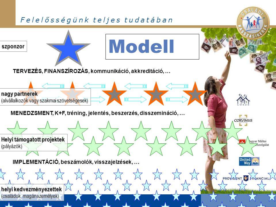 F e l e l ő s s é g ü n k t e l j e s t u d a t á b a n Modell Helyi támogatott projektek (pályázók) MENEDZSMENT, K+F, tréning, jelentés, beszerzés, d