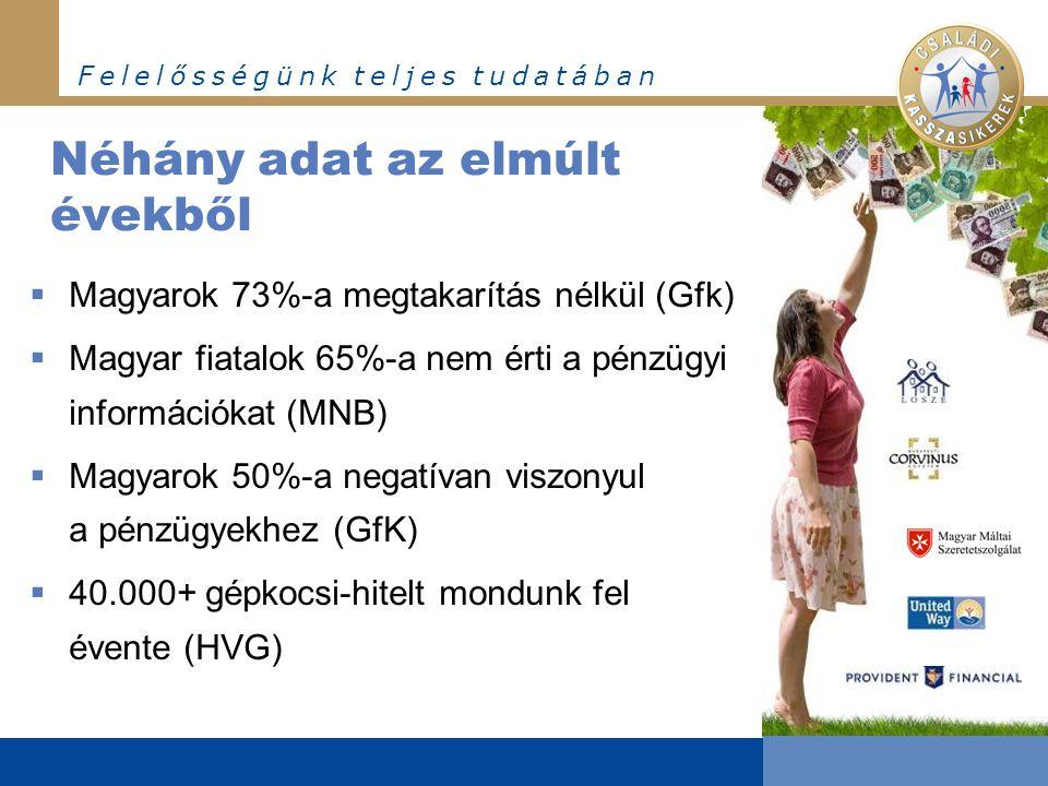 F e l e l ő s s é g ü n k t e l j e s t u d a t á b a n Néhány adat az elmúlt évekből  Magyarok 73%-a megtakarítás nélkül (Gfk)  Magyar fiatalok 65%