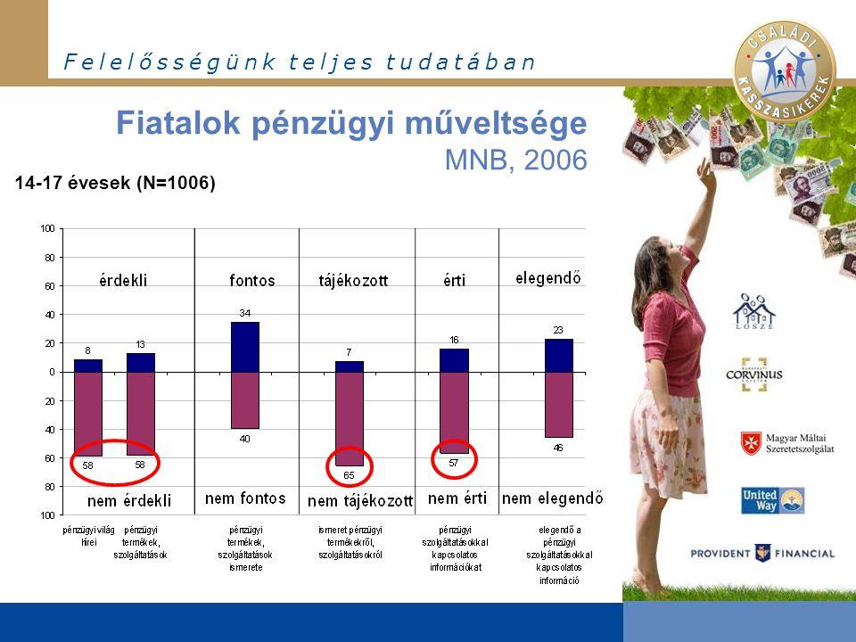 F e l e l ő s s é g ü n k t e l j e s t u d a t á b a n 14-17 évesek (N=1006) Fiatalok pénzügyi műveltsége MNB, 2006
