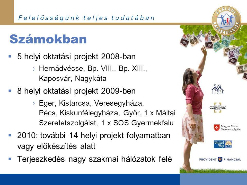 F e l e l ő s s é g ü n k t e l j e s t u d a t á b a n Számokban  5 helyi oktatási projekt 2008-ban ›Hernádvécse, Bp. VIII., Bp. XIII., Kaposvár, Na