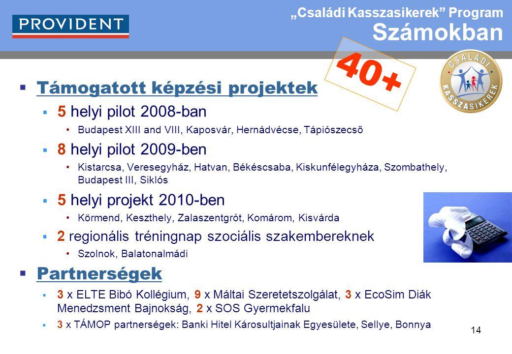 """14  Támogatott képzési projektek  5 helyi pilot 2008-ban Budapest XIII and VIII, Kaposvár, Hernádvécse, Tápiószecső  8 helyi pilot 2009-ben Kistarcsa, Veresegyház, Hatvan, Békéscsaba, Kiskunfélegyháza, Szombathely, Budapest III, Siklós  5 helyi projekt 2010-ben Körmend, Keszthely, Zalaszentgrót, Komárom, Kisvárda  2 regionális tréningnap szociális szakembereknek Szolnok, Balatonalmádi  Partnerségek  3 x ELTE Bibó Kollégium, 9 x Máltai Szeretetszolgálat, 3 x EcoSim Diák Menedzsment Bajnokság, 2 x SOS Gyermekfalu  3 x TÁMOP partnerségek: Banki Hitel Károsultjainak Egyesülete, Sellye, Bonnya 40+ """"Családi Kasszasikerek Program Számokban"""
