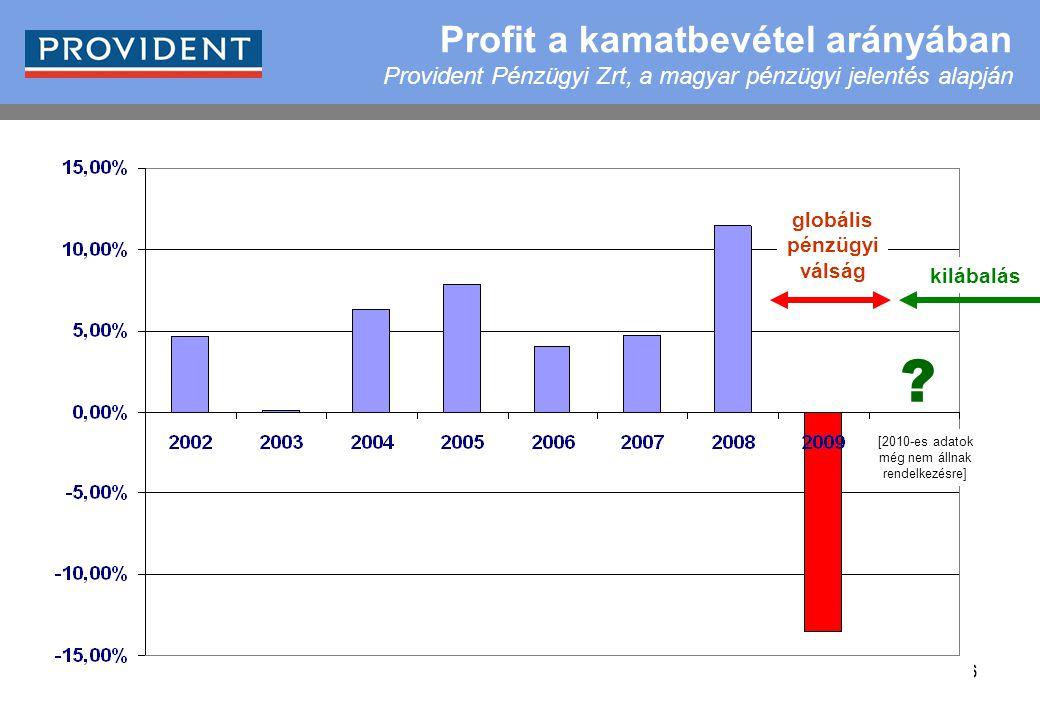 6 globális pénzügyi válság kilábalás [2010-es adatok még nem állnak rendelkezésre] ? Profit a kamatbevétel arányában Provident Pénzügyi Zrt, a magyar