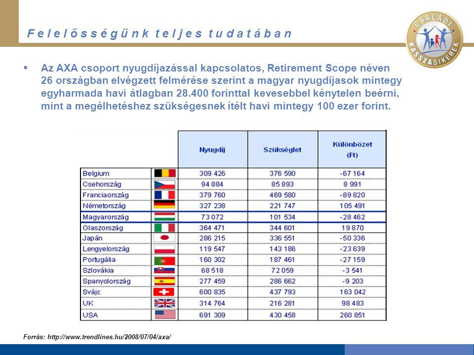F e l e l ő s s é g ü n k t e l j e s t u d a t á b a n Forrás: http://www.trendlines.hu/2008/07/04/axa/  Az AXA csoport nyugdíjazással kapcsolatos, Retirement Scope néven 26 országban elvégzett felmérése szerint a magyar nyugdíjasok mintegy egyharmada havi átlagban 28.400 forinttal kevesebbel kénytelen beérni, mint a megélhetéshez szükségesnek ítélt havi mintegy 100 ezer forint.