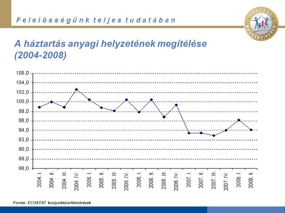 F e l e l ő s s é g ü n k t e l j e s t u d a t á b a n A háztartás anyagi helyzetének megítélése (2004-2008) Forrás: ECOSTAT konjunktúra-felmérések