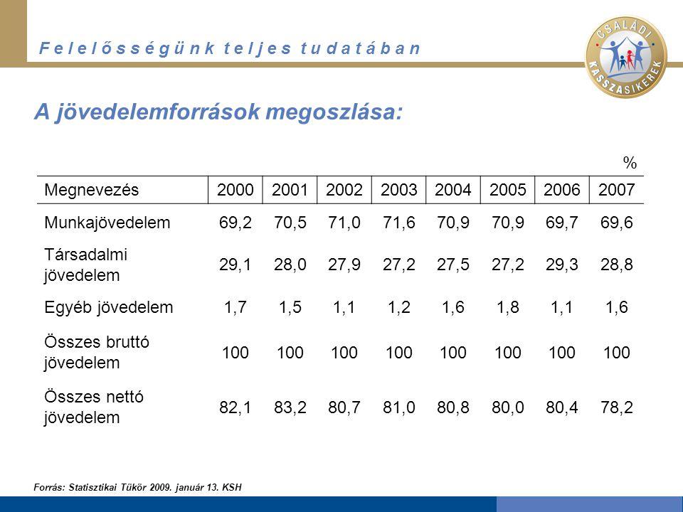 F e l e l ő s s é g ü n k t e l j e s t u d a t á b a n A jövedelemforrások megoszlása: Forrás: Statisztikai Tükör 2009. január 13. KSH % Megnevezés20