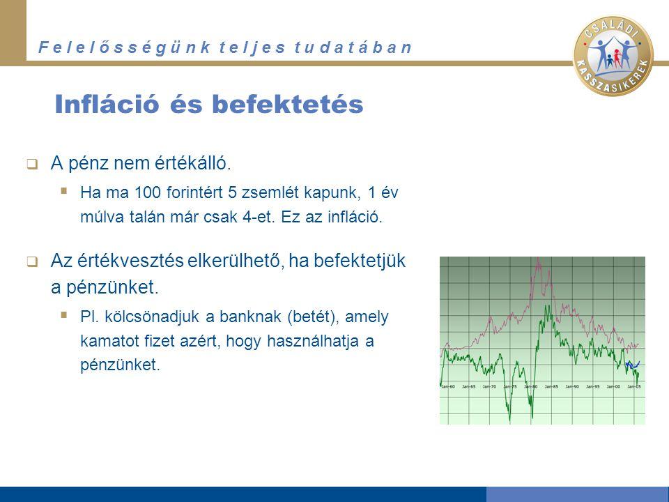 F e l e l ő s s é g ü n k t e l j e s t u d a t á b a n Infláció és befektetés  A pénz nem értékálló.