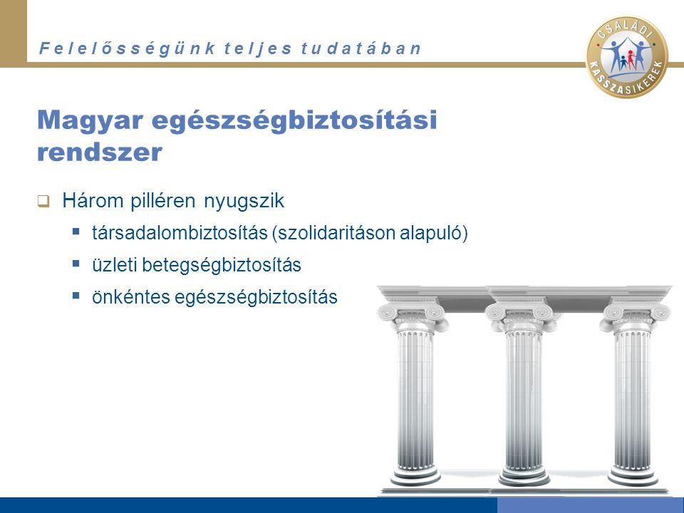 F e l e l ő s s é g ü n k t e l j e s t u d a t á b a n Magyar egészségbiztosítási rendszer  Három pilléren nyugszik  társadalombiztosítás (szolidaritáson alapuló)  üzleti betegségbiztosítás  önkéntes egészségbiztosítás