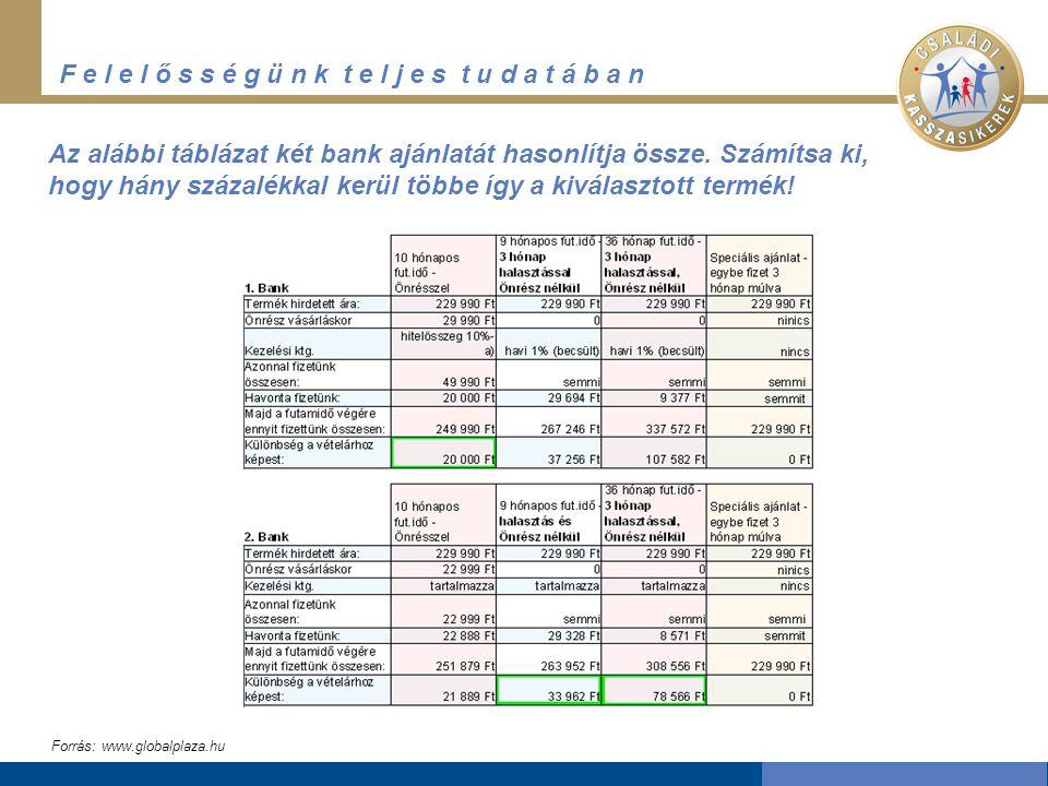 F e l e l ő s s é g ü n k t e l j e s t u d a t á b a n Az alábbi táblázat két bank ajánlatát hasonlítja össze.