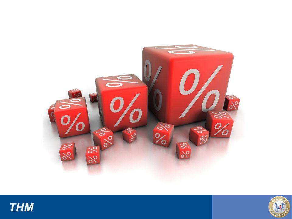 F e l e l ő s s é g ü n k t e l j e s t u d a t á b a n A THM képlet gyorskölcsön esetén nem a valós hitelköltséget mutatja.