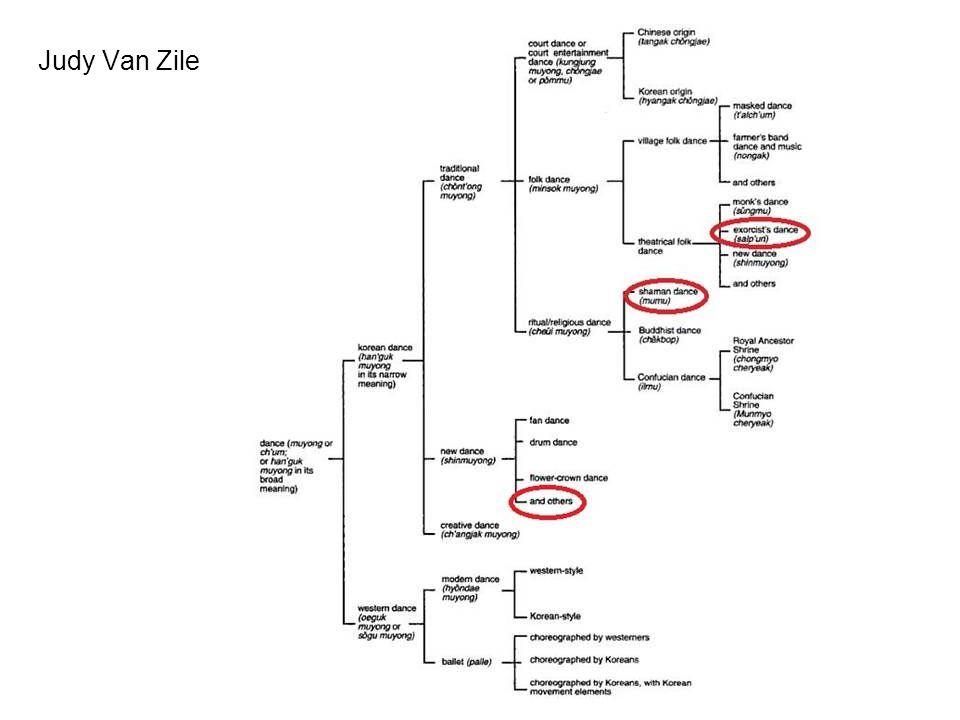 Sámánok Koreában Őshonos vallás Mugyo 무교 / Mudang 무당 (többnyire nők) Két féle sámán: 1.