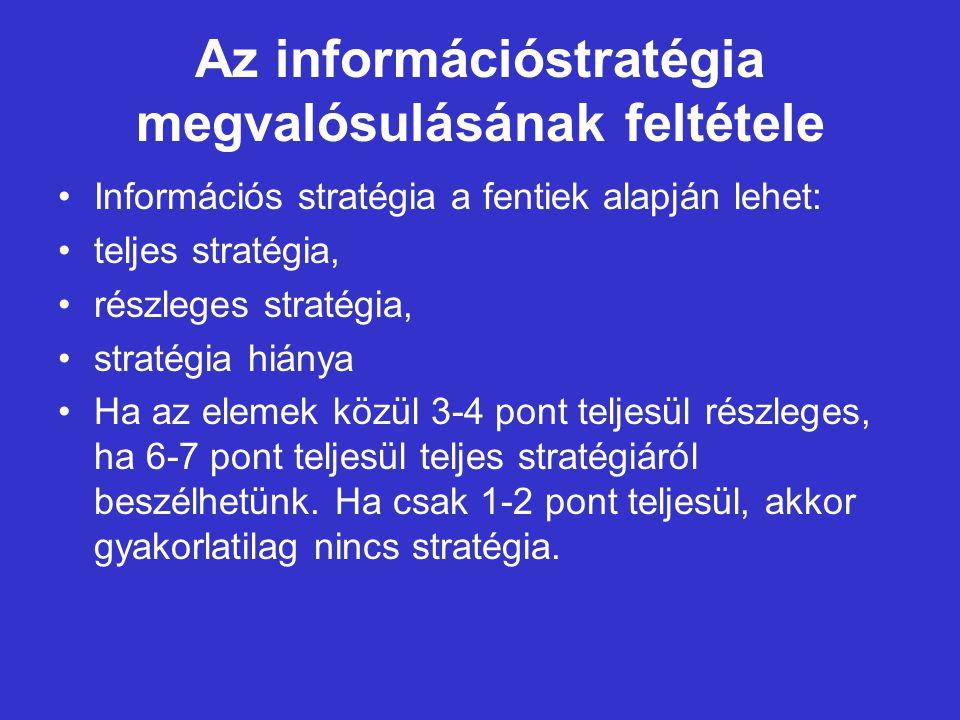 Az információstratégia megvalósulásának feltétele Információs stratégia a fentiek alapján lehet: teljes stratégia, részleges stratégia, stratégia hiánya Ha az elemek közül 3-4 pont teljesül részleges, ha 6-7 pont teljesül teljes stratégiáról beszélhetünk.