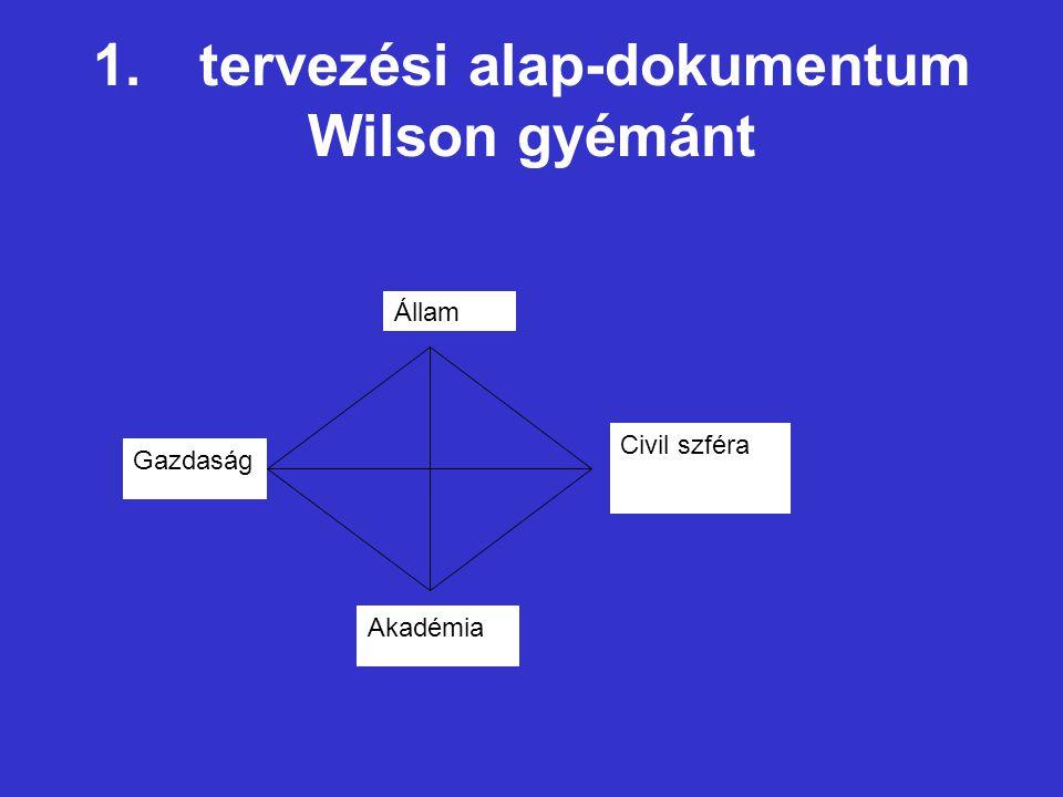 1. tervezési alap-dokumentum Wilson gyémánt Gazdaság Civil szféra Akadémia Állam