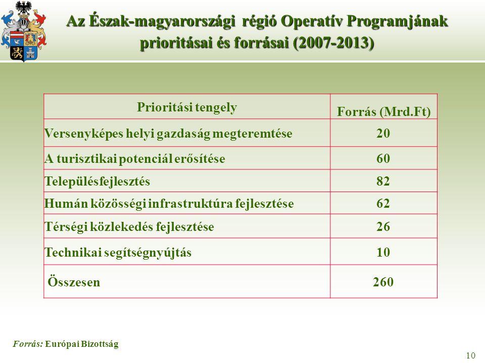 10 Forrás: Európai Bizottság Az Észak-magyarországi régió Operatív Programjának prioritásai és forrásai (2007-2013) Prioritási tengely Forrás (Mrd.Ft) Versenyképes helyi gazdaság megteremtése20 A turisztikai potenciál erősítése60 Településfejlesztés82 Humán közösségi infrastruktúra fejlesztése62 Térségi közlekedés fejlesztése26 Technikai segítségnyújtás10 Összesen 260