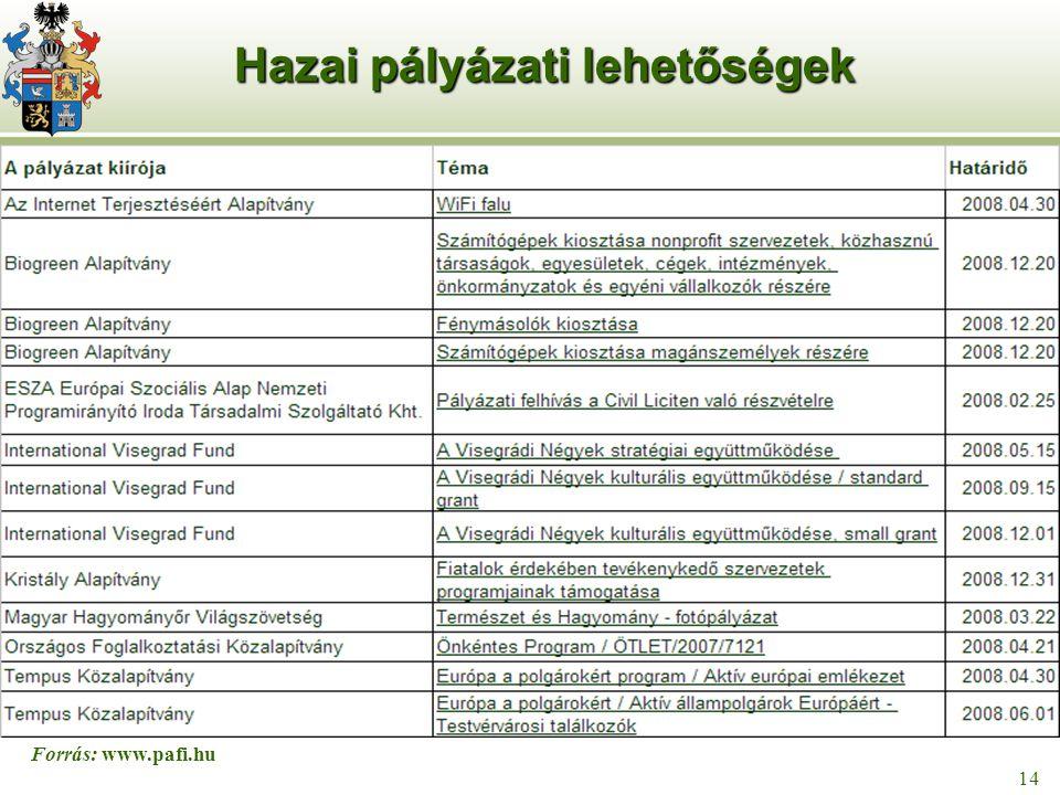 15 14 Hazai pályázati lehetőségek Forrás: www.pafi.hu