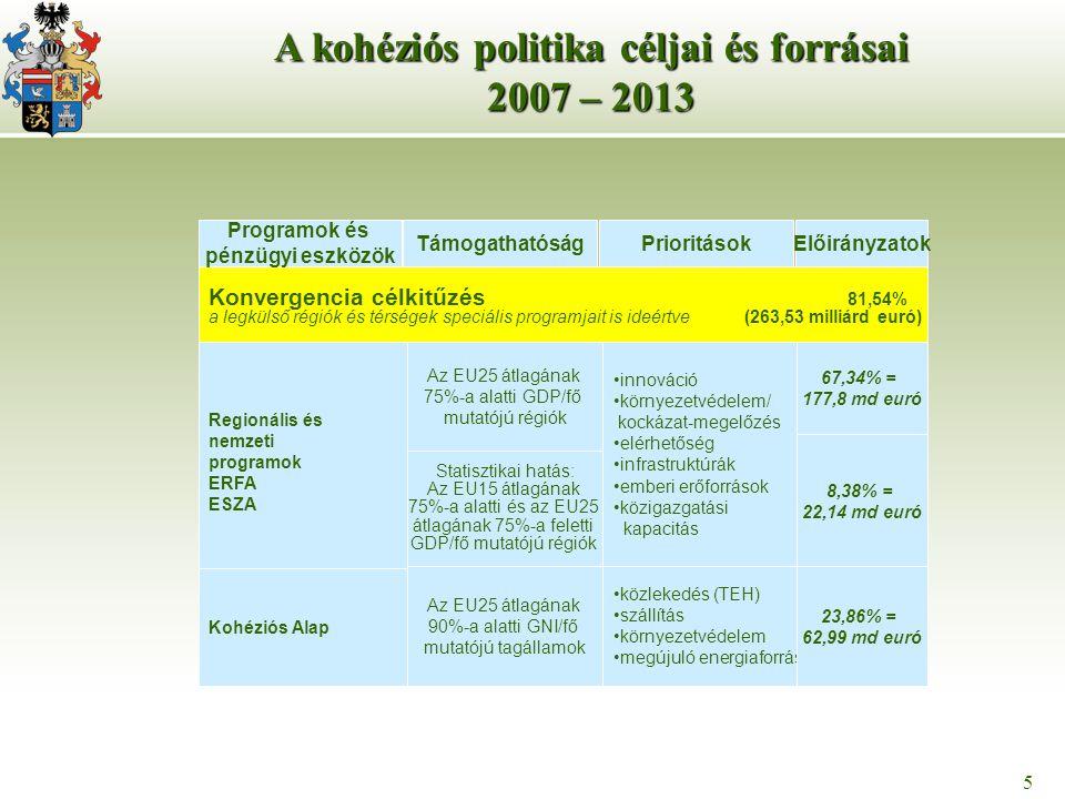 5 5 A kohéziós politika céljai és forrásai 2007 – 2013 Konvergencia célkitűzés 81,54% a legkülső régiók és térségek speciális programjait is ideértve