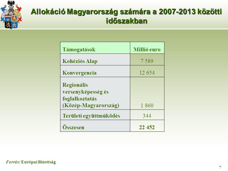 7 7 Allokáció Magyarország számára a 2007-2013 közötti időszakban TámogatásokMillió euro Kohéziós Alap7 589 Konvergencia12 654 Regionális versenyképesség és foglalkoztatás (Közép-Magyarország)1 860 Területi együttműködés344 Összesen22 452 Forrás: Európai Bizottság