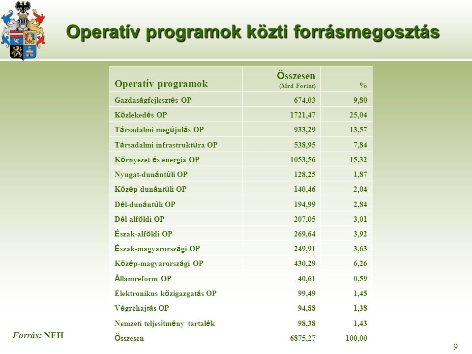 9 9 Operatív programok közti forrásmegosztás Operat í v programok Ö sszesen (Mrd Forint) % Gazdas á gfejleszt é s OP 674,039,80 K ö zleked é s OP 1721,4725,04 T á rsadalmi meg ú jul á s OP 933,2913,57 T á rsadalmi infrastrukt ú ra OP 538,957,84 K ö rnyezet é s energia OP 1053,5615,32 Nyugat-dun á nt ú li OP 128,251,87 K ö z é p-dun á nt ú li OP 140,462,04 D é l-dun á nt ú li OP 194,992,84 D é l-alf ö ldi OP 207,053,01 É szak-alf ö ldi OP 269,643,92 É szak-magyarorsz á gi OP 249,913,63 K ö z é p-magyarorsz á gi OP 430,296,26 Á llamreform OP 40,610,59 Elektronikus k ö zigazgat á s OP 99,491,45 V é grehajt á s OP 94,881,38 Nemzeti teljes í tm é ny tartal é k 98,381,43 Ö sszesen 6875,27100,00 Forrás: NFH