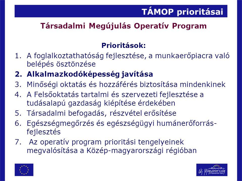 TÁMOP prioritásai Társadalmi Megújulás Operatív Program Prioritások: 1.A foglalkoztathatóság fejlesztése, a munkaerőpiacra való belépés ösztönzése 2.A