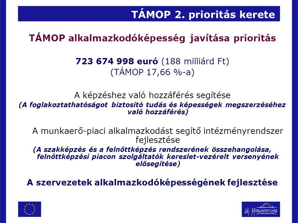 TÁMOP 2. prioritás kerete TÁMOP alkalmazkodóképesség javítása prioritás 723 674 998 euró (188 milliárd Ft) (TÁMOP 17,66 %-a) A képzéshez való hozzáfér