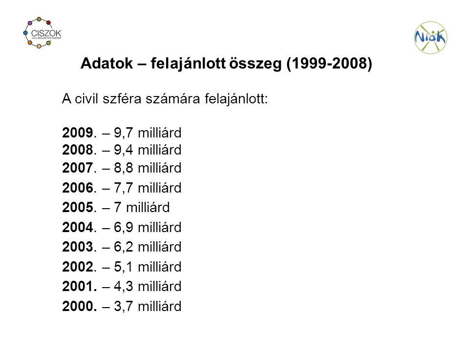 Adatok – felajánlott összeg (1999-2008) A civil szféra számára felajánlott: 2009.