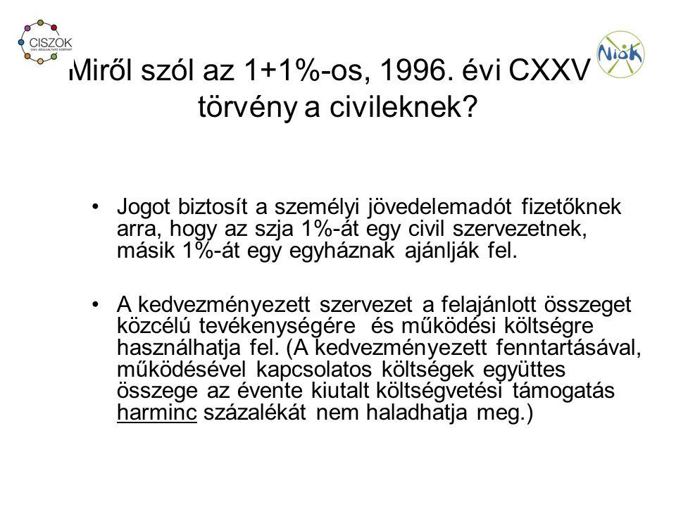 Miről szól az 1+1%-os, 1996. évi CXXVI. törvény a civileknek.
