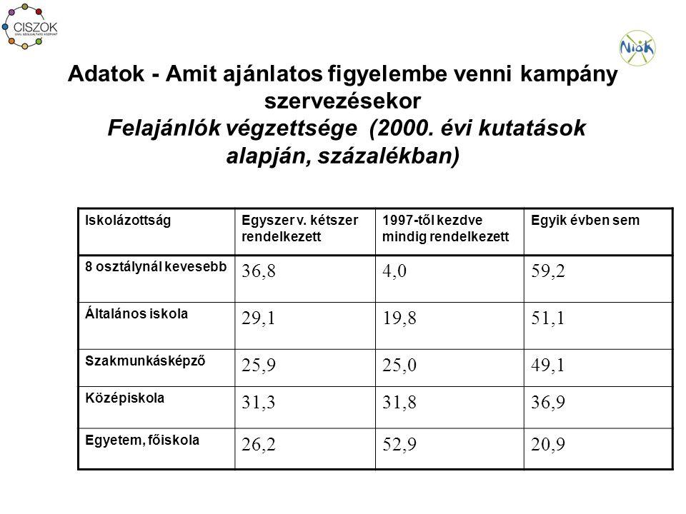 Adatok - Amit ajánlatos figyelembe venni kampány szervezésekor Felajánlók végzettsége (2000.