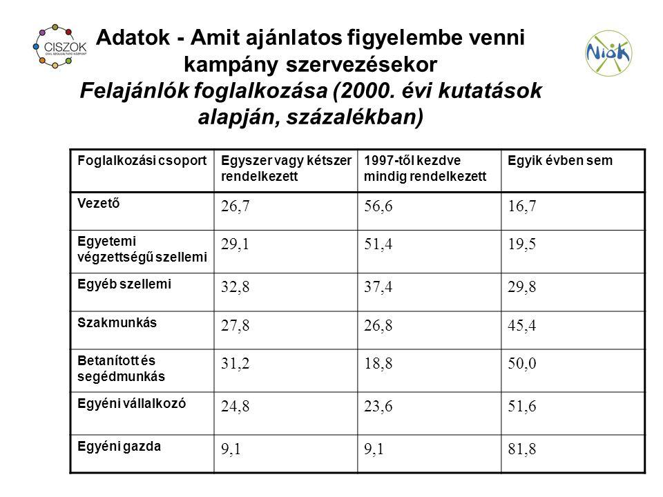 Adatok - Amit ajánlatos figyelembe venni kampány szervezésekor Felajánlók foglalkozása (2000.