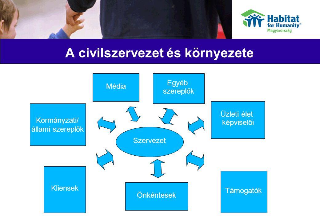 """Szakmai standardok, minősítés előnyei Megegyezés a civilszervezetek működését érintő alapvető kérdésekben – """"közös nyelv Felkészültségi, szakmai garancia Teljesítménymérés: hiteles adatok, összehasonlíthatóság, teljesítmény javítása Közös rendszer fejlesztési és fenntartási költségei alacsonyabbak, mint sok egyéni rendszeré"""