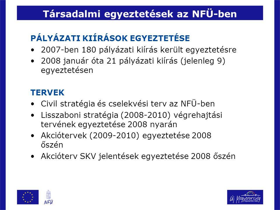 Társadalmi egyeztetések az NFÜ-ben PÁLYÁZATI KIÍRÁSOK EGYEZTETÉSE 2007-ben 180 pályázati kiírás került egyeztetésre 2008 január óta 21 pályázati kiírás (jelenleg 9) egyeztetésen TERVEK Civil stratégia és cselekvési terv az NFÜ-ben Lisszaboni stratégia (2008-2010) végrehajtási tervének egyeztetése 2008 nyarán Akciótervek (2009-2010) egyeztetése 2008 őszén Akcióterv SKV jelentések egyeztetése 2008 őszén