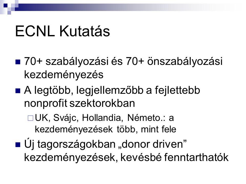 """ECNL Kutatás 70+ szabályozási és 70+ önszabályozási kezdeményezés A legtöbb, legjellemzőbb a fejlettebb nonprofit szektorokban  UK, Svájc, Hollandia, Németo.: a kezdeményezések több, mint fele Új tagországokban """"donor driven kezdeményezések, kevésbé fenntarthatók"""