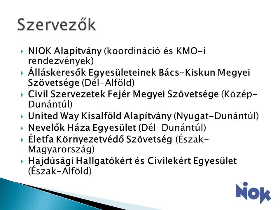  NIOK Alapítvány (koordináció és KMO-i rendezvények)  Álláskeresők Egyesületeinek Bács-Kiskun Megyei Szövetsége (Dél-Alföld)  Civil Szervezetek Fejér Megyei Szövetsége (Közép- Dunántúl)  United Way Kisalföld Alapítvány (Nyugat-Dunántúl)  Nevelők Háza Egyesület (Dél-Dunántúl)  Életfa Környezetvédő Szövetség (Észak- Magyarország)  Hajdúsági Hallgatókért és Civilekért Egyesület (Észak-Alföld)