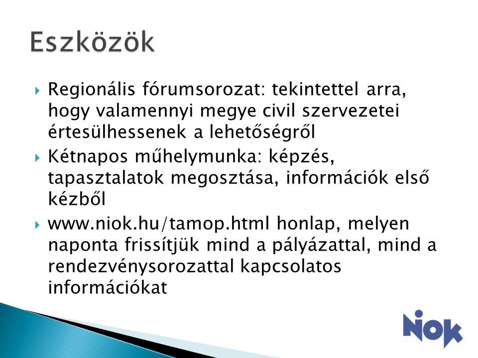  Regionális fórumsorozat: tekintettel arra, hogy valamennyi megye civil szervezetei értesülhessenek a lehetőségről  Kétnapos műhelymunka: képzés, tapasztalatok megosztása, információk első kézből  www.niok.hu/tamop.html honlap, melyen naponta frissítjük mind a pályázattal, mind a rendezvénysorozattal kapcsolatos információkat
