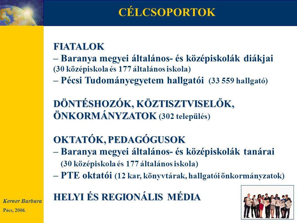 """– már teljes jogú tagjai az EB-nek: EU-s intézmények kommunikációs politikájának tagállami végrehajtása – biztonságérzet, félelmek oldása, aktivitásra ösztönzés – interaktivitás és proaktivitás – hálózatépítés – társadalmi párbeszéd – """"Rólunk szól kampány 2004–2005 Kerner Barbara Pécs, 2006."""