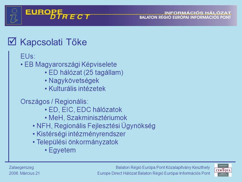 Balaton Régió Európa Pont Közalapítvány Keszthely Europe Direct Hálózat Balaton Régió Európai Információs Pont Zalaegerszeg 2006.