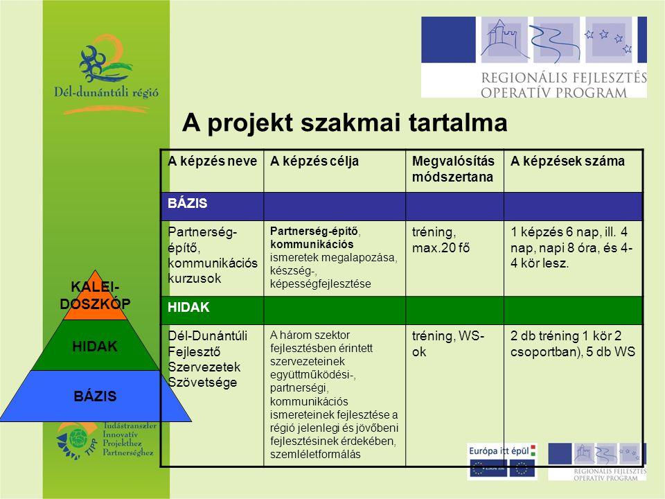 KALEI- DOSZKÓP HIDAK BÁZIS A képzés neveA képzés céljaMegvalósítás módszertana A képzések száma HIDAK Dél-Dunántúli Területfejlesztő Társulások Köre A területfejlesztő társulások egymással, valamint a régióval és a három szektorral való együttműködéshez, partnerséghez, kommunikációhoz szükséges ismeretek, készségek, képességek fejlesztése tréning, WS- ok 2 db tréning, 17 db WS Dél-Dunántúli Kistérségi Tervező Műhely A helyi részvételen alapuló kistérségi programozás partnerségi modelljének megismertetése, a megvalósításához szükséges együttműködési-, partnerségi, kommunikációs ismeretek, készégek-, képességek fejlesztése tréning, WS- ok 6 db tréning, 36 db WS A projekt szakmai tartalma