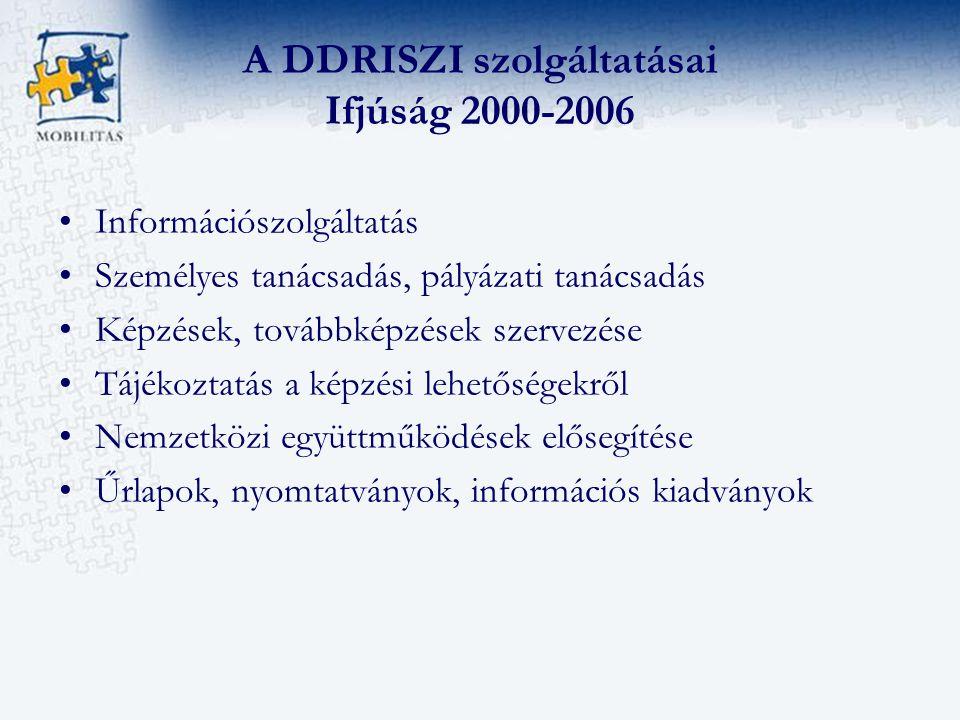 A DDRISZI szolgáltatásai Ifjúság 2000-2006 Információszolgáltatás Személyes tanácsadás, pályázati tanácsadás Képzések, továbbképzések szervezése Tájékoztatás a képzési lehetőségekről Nemzetközi együttműködések elősegítése Űrlapok, nyomtatványok, információs kiadványok