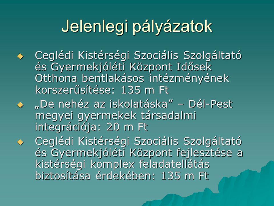 Jelenlegi pályázatok  Ceglédi Kistérségi Szociális Szolgáltató és Gyermekjóléti Központ Idősek Otthona bentlakásos intézményének korszerűsítése: 135