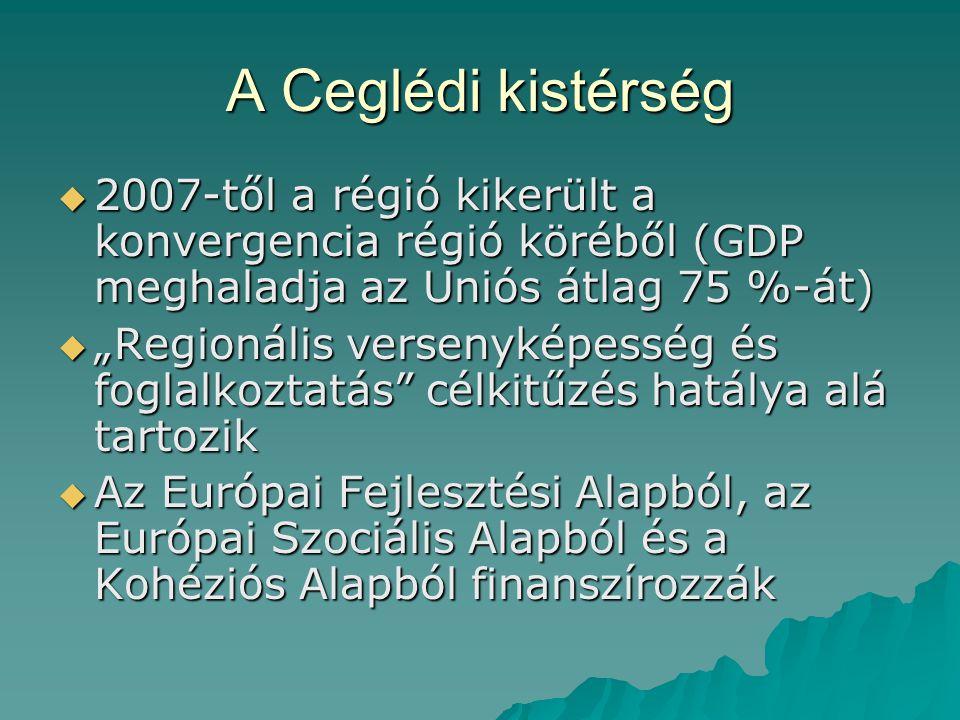 """A Ceglédi kistérség  2007-től a régió kikerült a konvergencia régió köréből (GDP meghaladja az Uniós átlag 75 %-át)  """"Regionális versenyképesség és"""