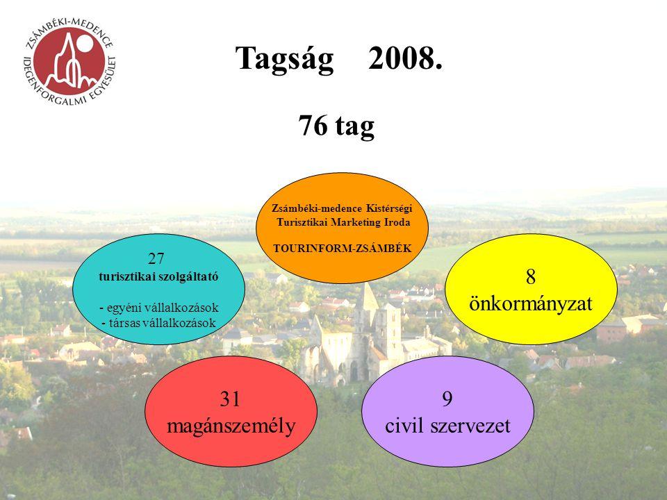 Tagság2008. 76 tag 27 turisztikai szolgáltató - egyéni vállalkozások - társas vállalkozások 31 magánszemély 9 civil szervezet 8 önkormányzat Zsámbéki-