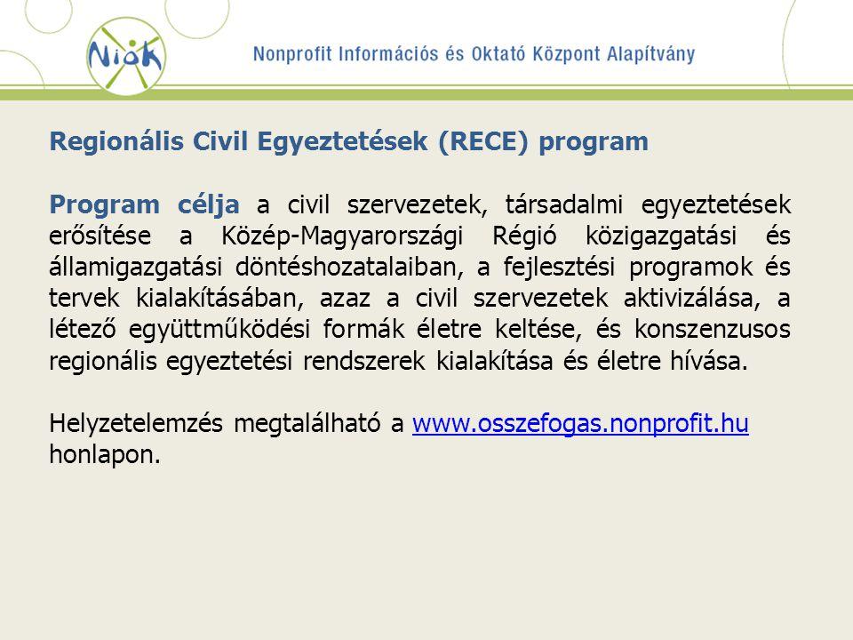 Regionális Civil Egyeztetések (RECE) program Program célja a civil szervezetek, társadalmi egyeztetések erősítése a Közép-Magyarországi Régió közigazgatási és államigazgatási döntéshozatalaiban, a fejlesztési programok és tervek kialakításában, azaz a civil szervezetek aktivizálása, a létező együttműködési formák életre keltése, és konszenzusos regionális egyeztetési rendszerek kialakítása és életre hívása.