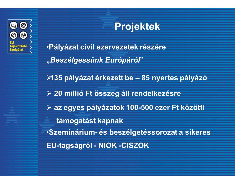 """Projektek Pályázat civil szervezetek részére """"Beszélgessünk Európáról""""  135 pályázat érkezett be – 85 nyertes pályázó  20 millió Ft összeg áll rende"""