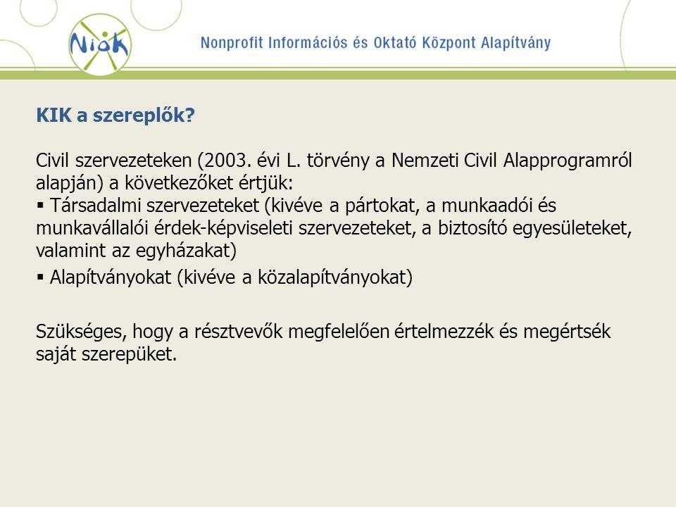 KIK a szereplők. Civil szervezeteken (2003. évi L.