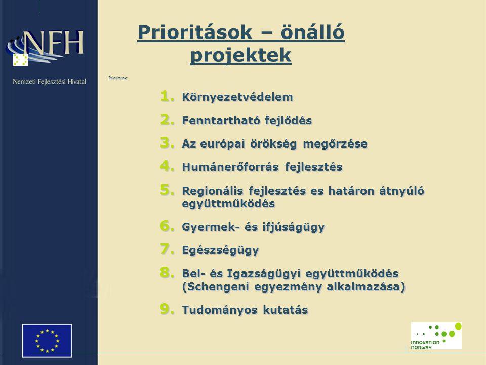 Prioritások – önálló projektek Prioritások: 1. Környezetvédelem 2.